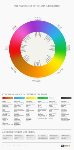 http://xaviergraphics.com/design/the-psychology-of-color